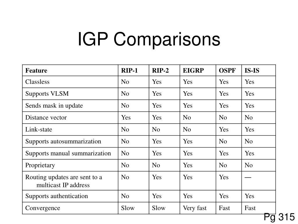 IGP Comparisons