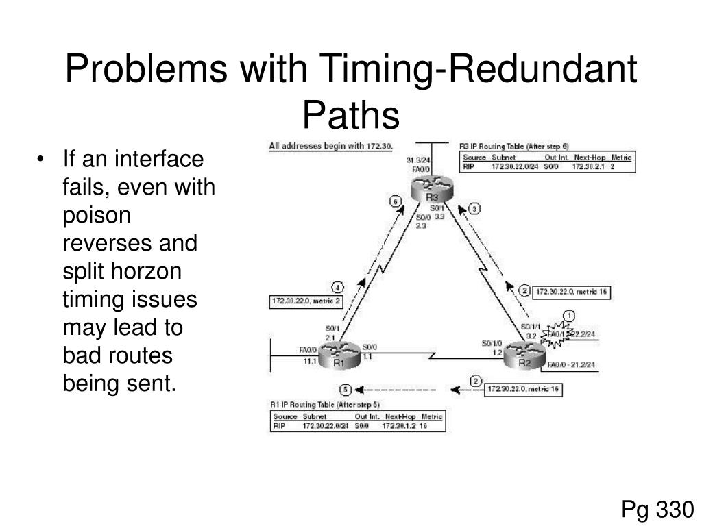 Problems with Timing-Redundant Paths