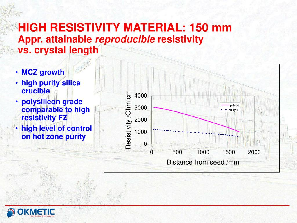HIGH RESISTIVITY MATERIAL: 150 mm