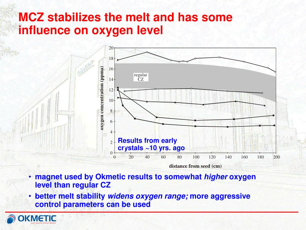 MCZ stabilizes the melt and has some influence on oxygen level