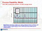 process capability metals vpd txrf vantaa plant q4 2000 q1 2005 average values