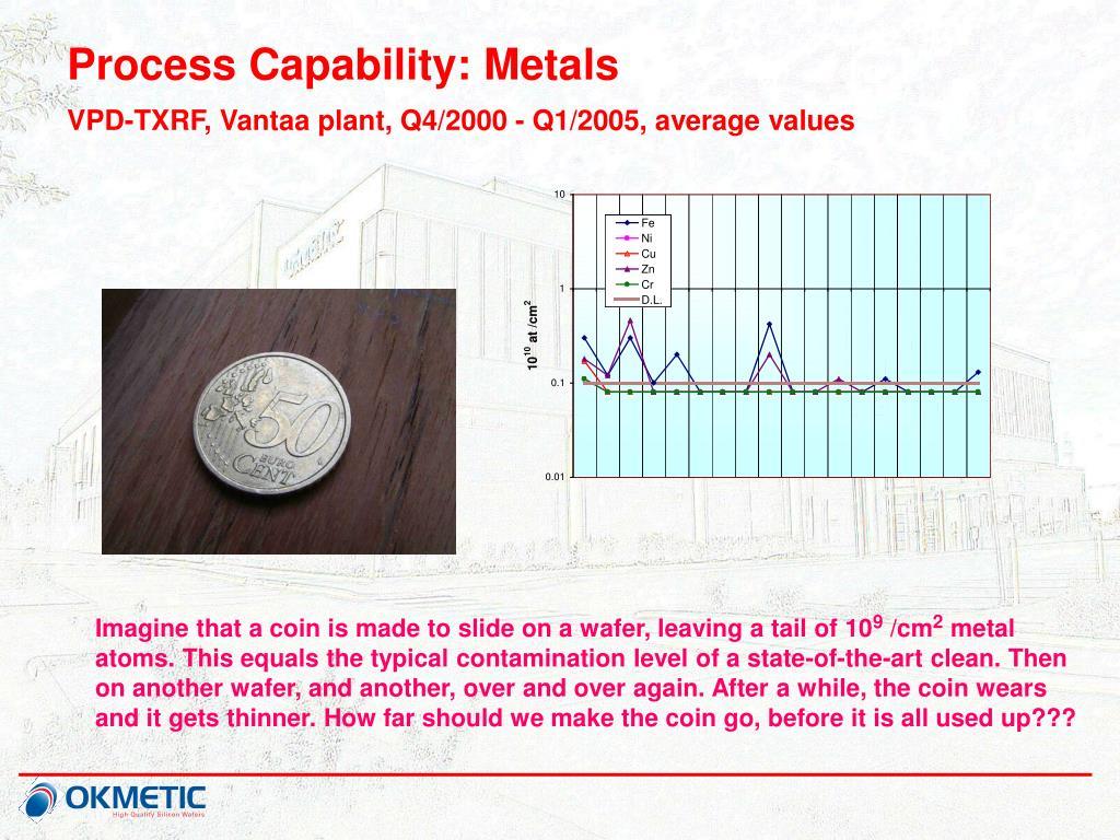 Process Capability: Metals