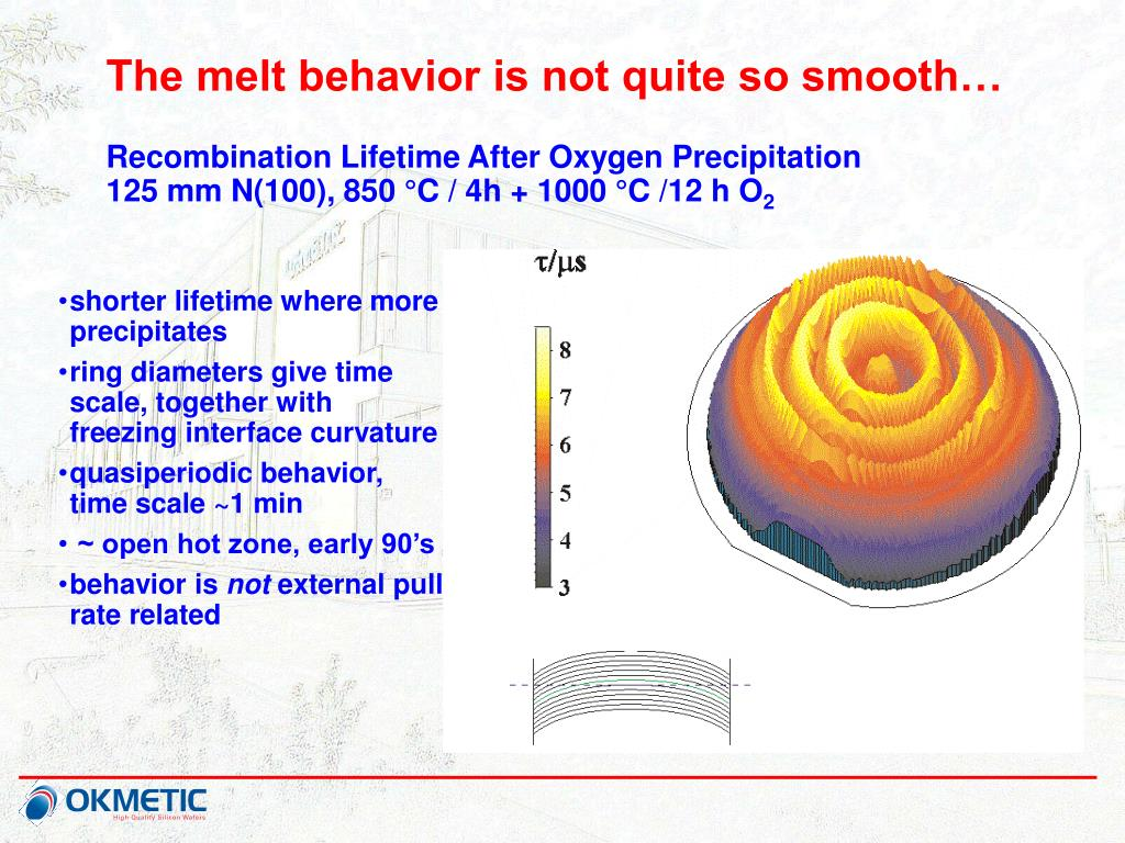 The melt behavior is not quite so smooth…