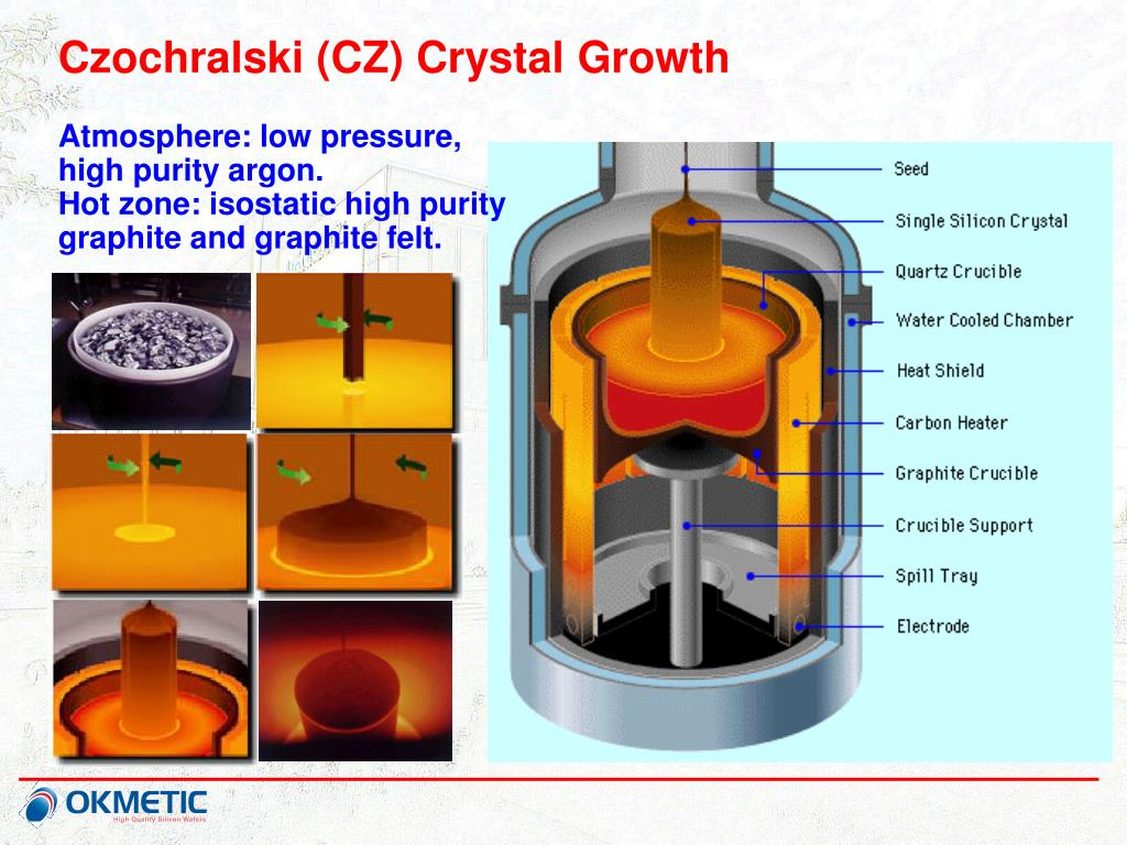 Czochralski (CZ) Crystal Growth