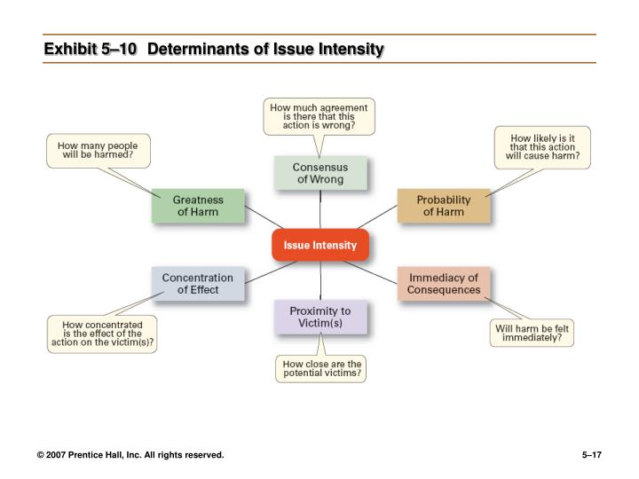 Exhibit 5–10Determinants of Issue Intensity