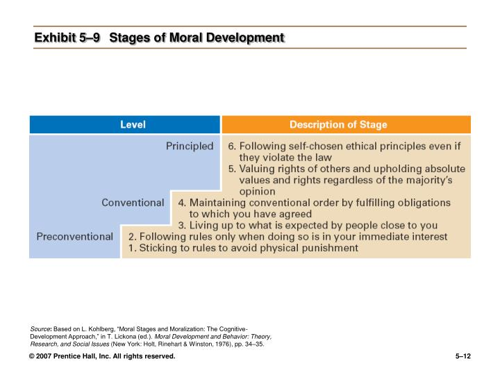 Exhibit 5–9Stages of Moral Development