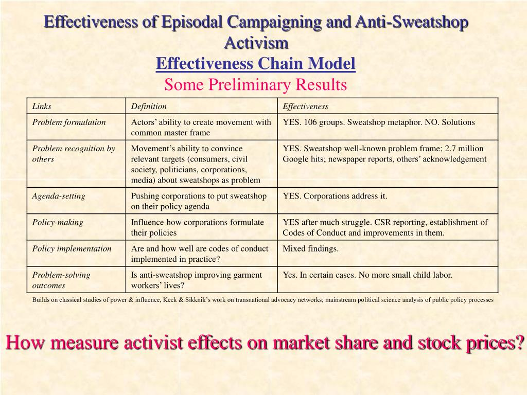 Effectiveness of Episodal Campaigning and Anti-Sweatshop Activism