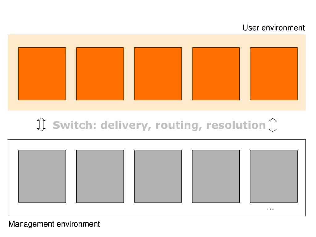 User environment