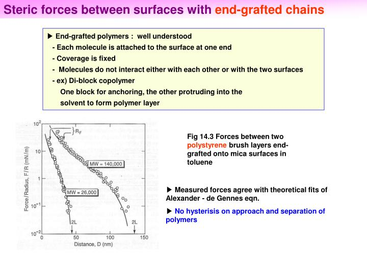 Steric forces between surfaces with