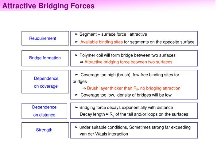 Attractive Bridging Forces
