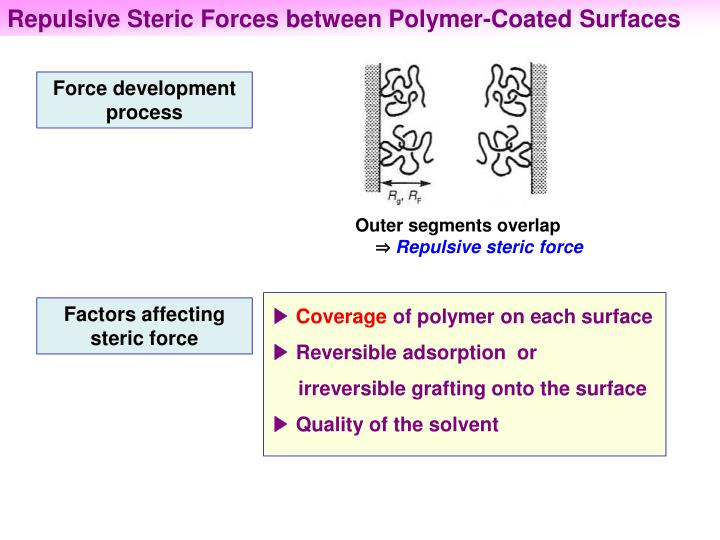 Repulsive Steric Forces between Polymer-Coated Surfaces