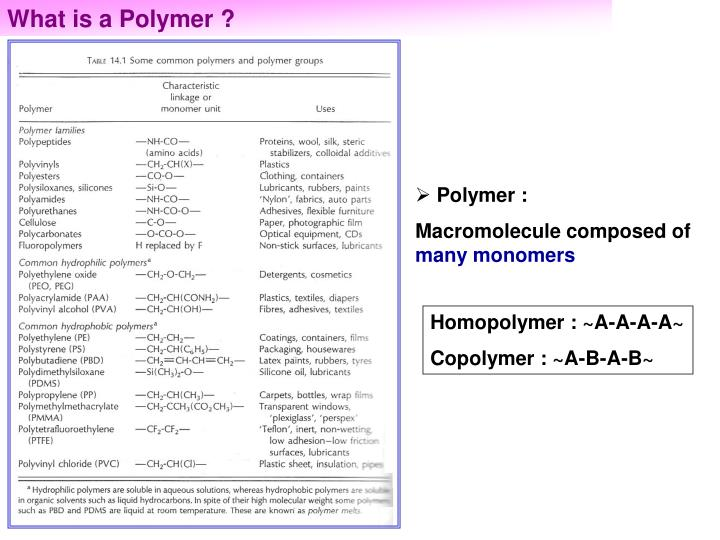 What is a Polymer ?