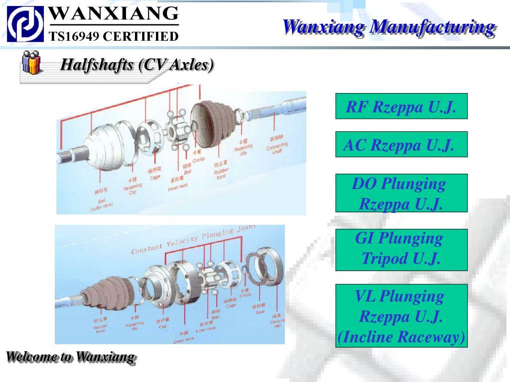 Wanxiang Manufacturing