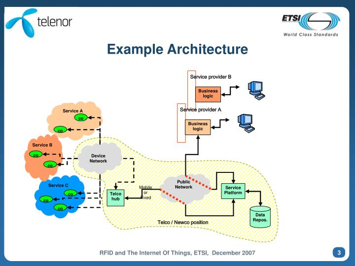 Example Architecture