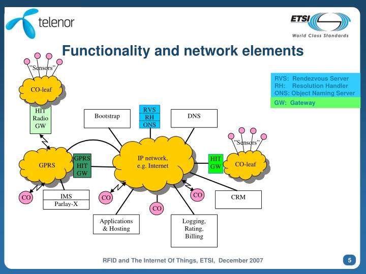 Functionality and network elements
