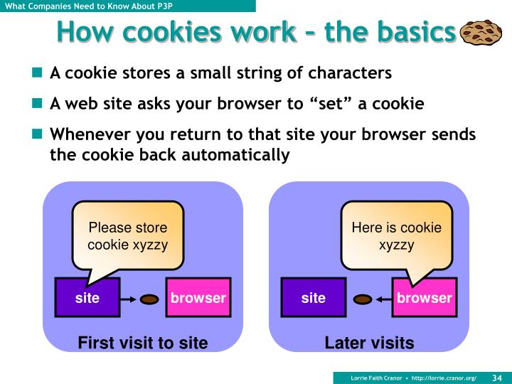 How cookies work – the basics