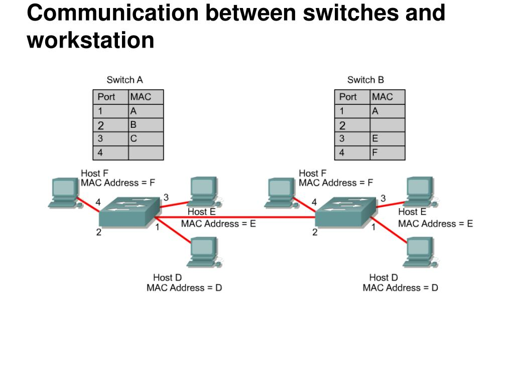 Communication between switches and workstation