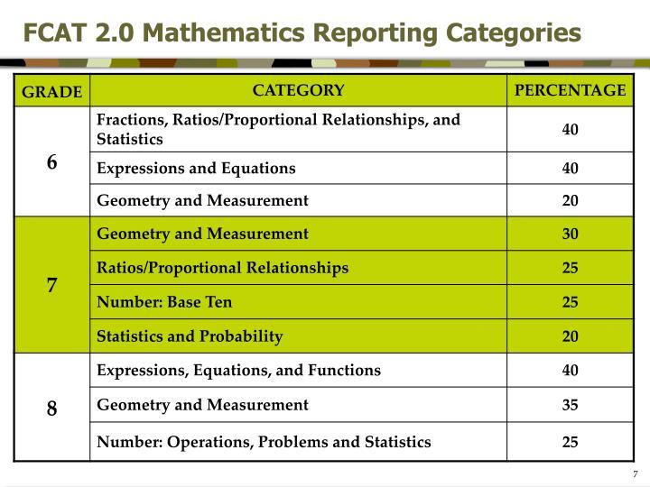FCAT 2.0 Mathematics Reporting Categories