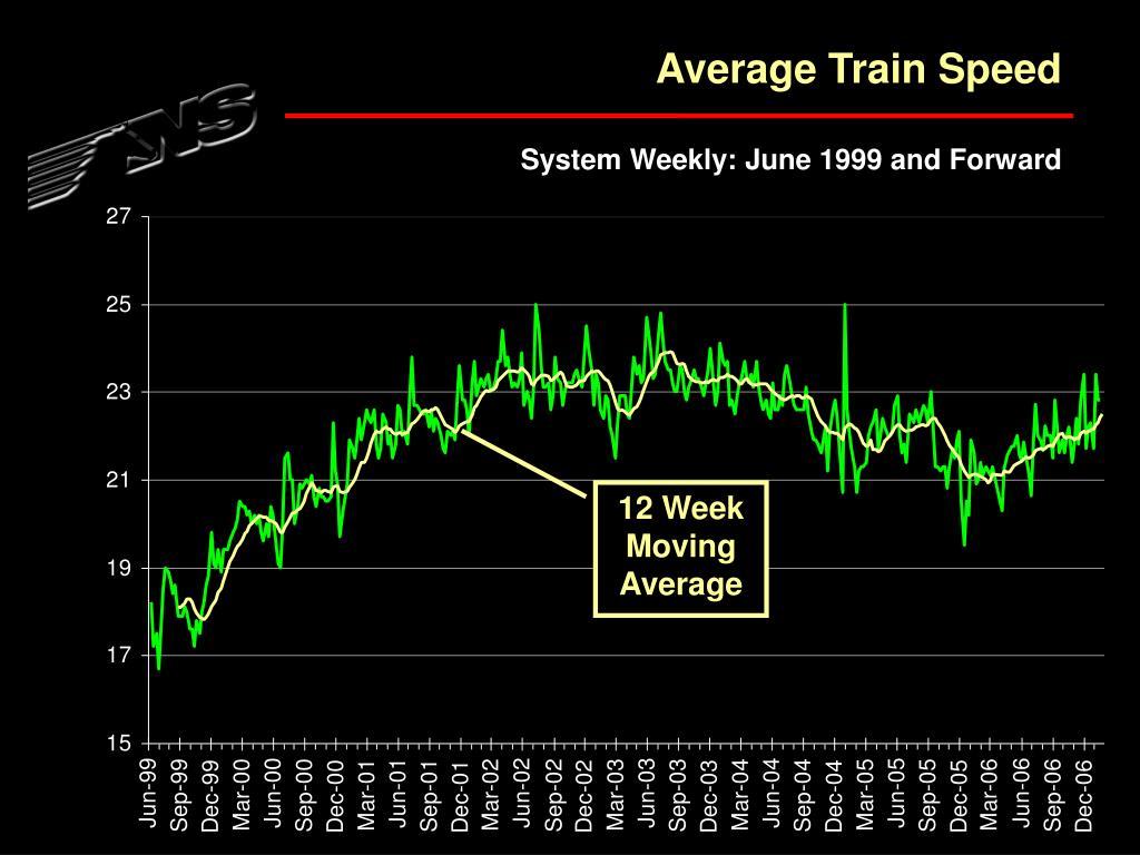 Average Train Speed