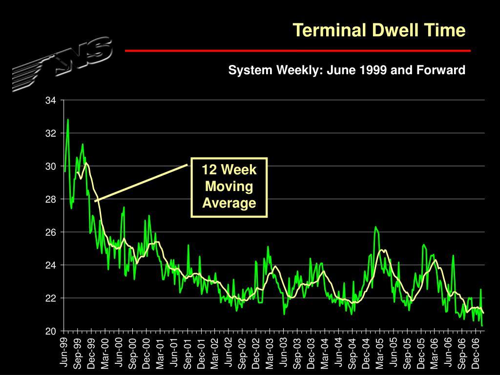 Terminal Dwell Time