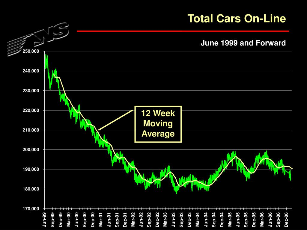 Total Cars On-Line