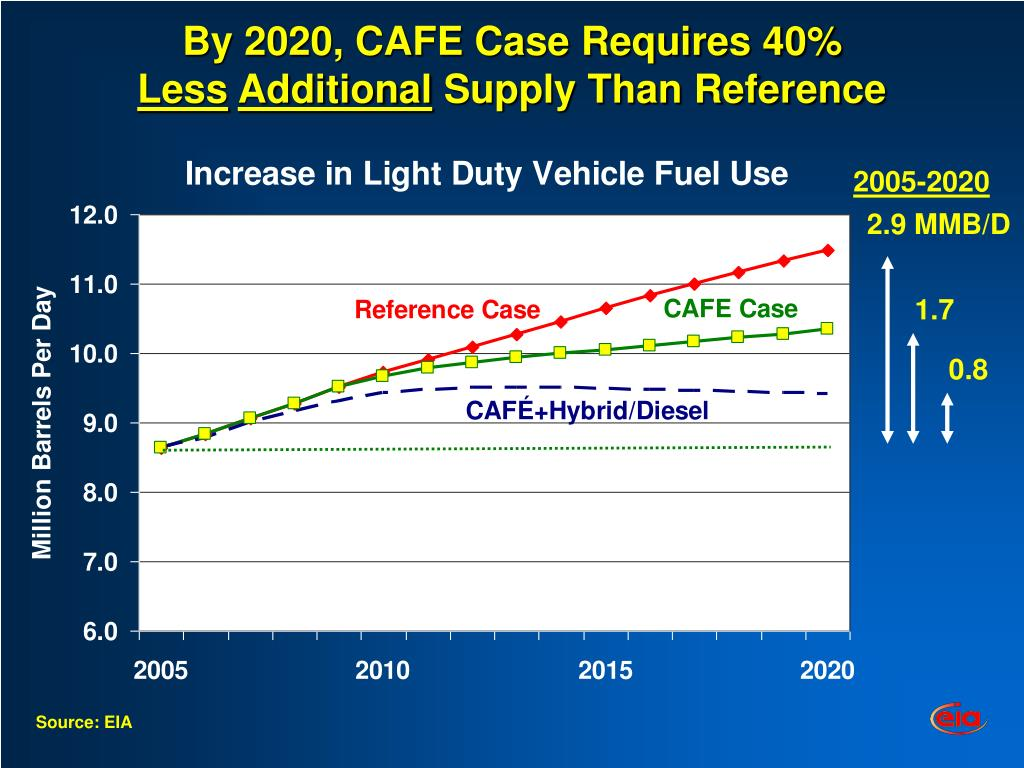 By 2020, CAFE Case Requires 40%