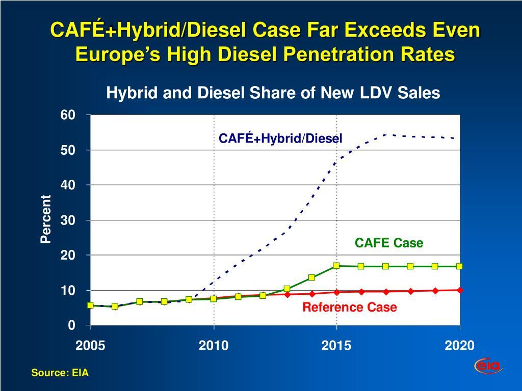 CAFÉ+Hybrid/Diesel Case Far Exceeds Even Europe's High Diesel Penetration Rates