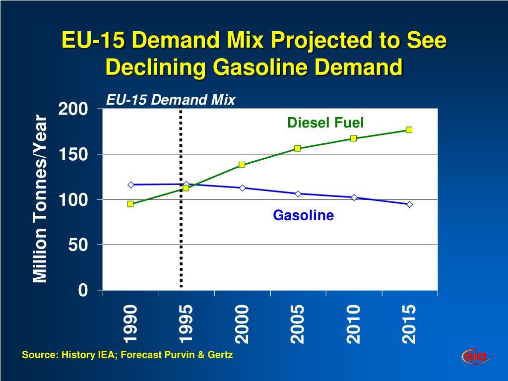 EU-15 Demand Mix Projected to See Declining Gasoline Demand