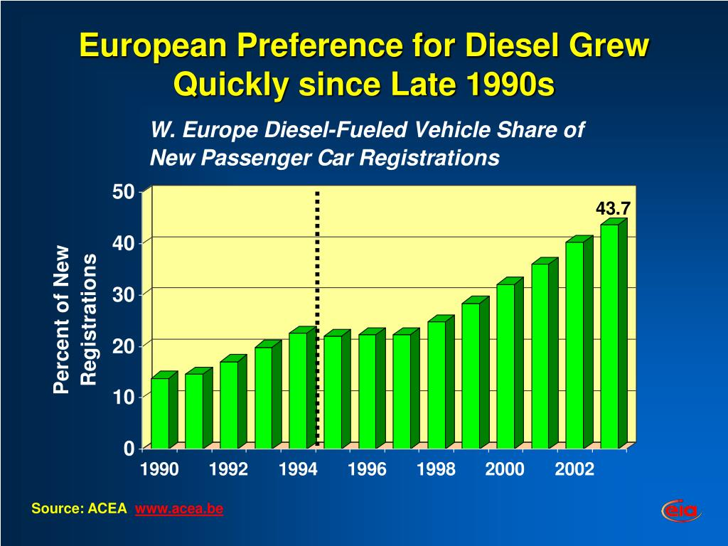 European Preference for Diesel Grew Quickly since Late 1990s