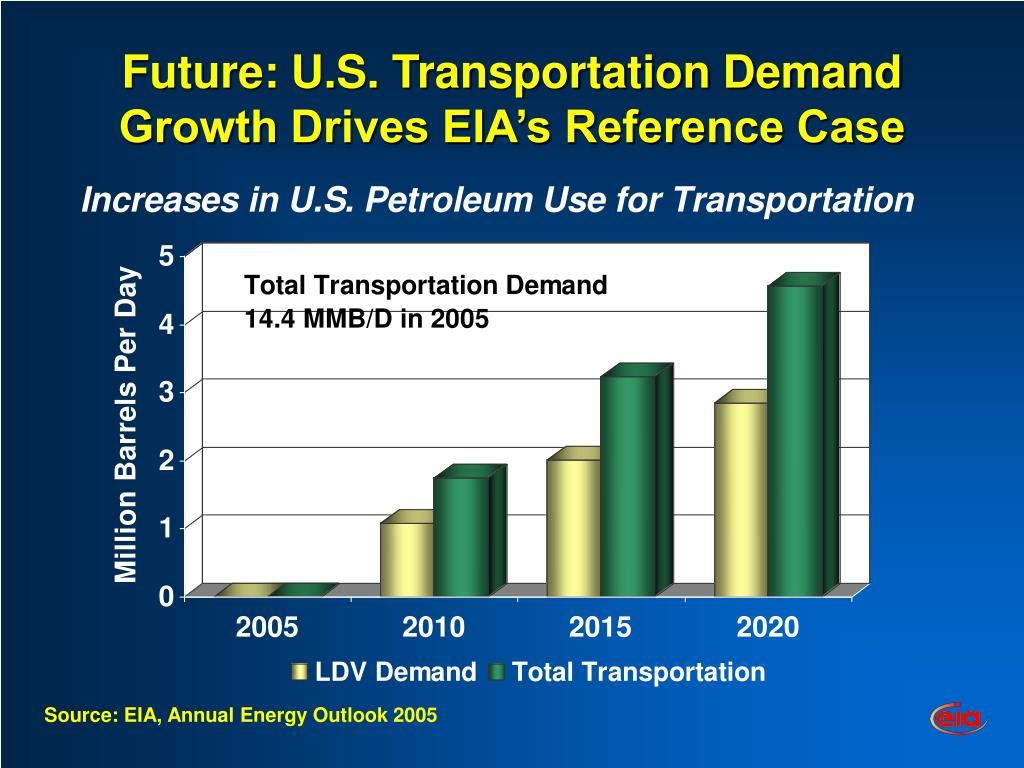Future: U.S. Transportation Demand Growth Drives EIA's Reference Case