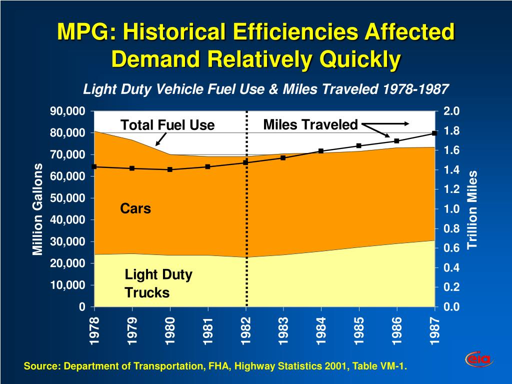 MPG: Historical Efficiencies Affected Demand Relatively Quickly