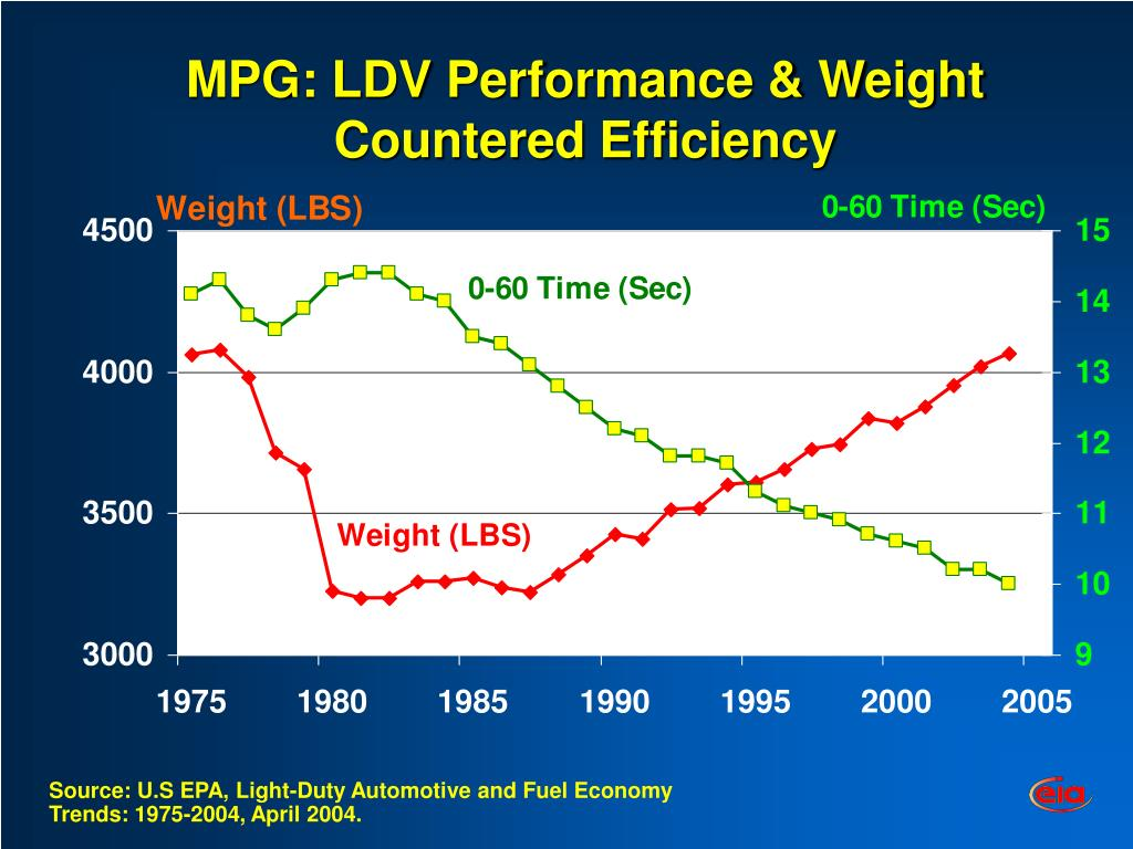 MPG: LDV Performance & Weight Countered Efficiency
