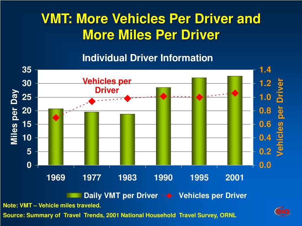 VMT: More Vehicles Per Driver and More Miles Per Driver