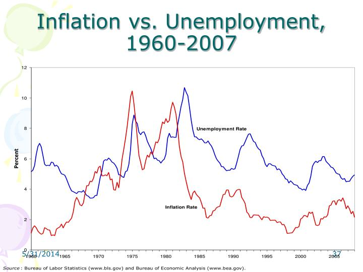 Inflation vs. Unemployment, 1960-2007