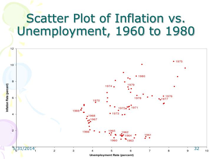 Scatter Plot of Inflation vs.