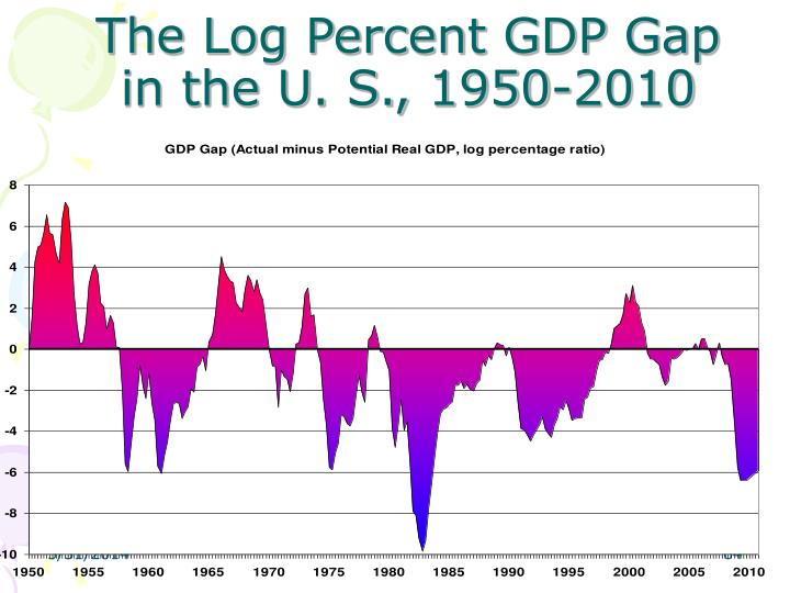 The Log Percent GDP Gap