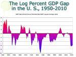 the log percent gdp gap in the u s 1950 2010
