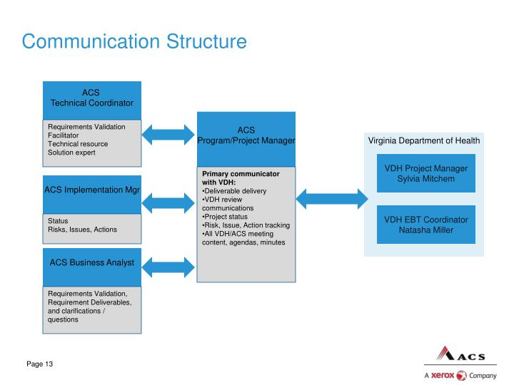 Communication Structure