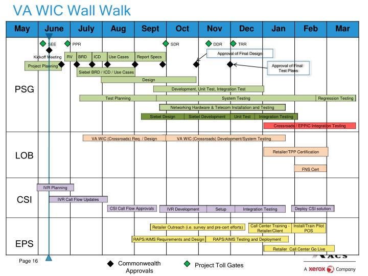 VA WIC Wall Walk