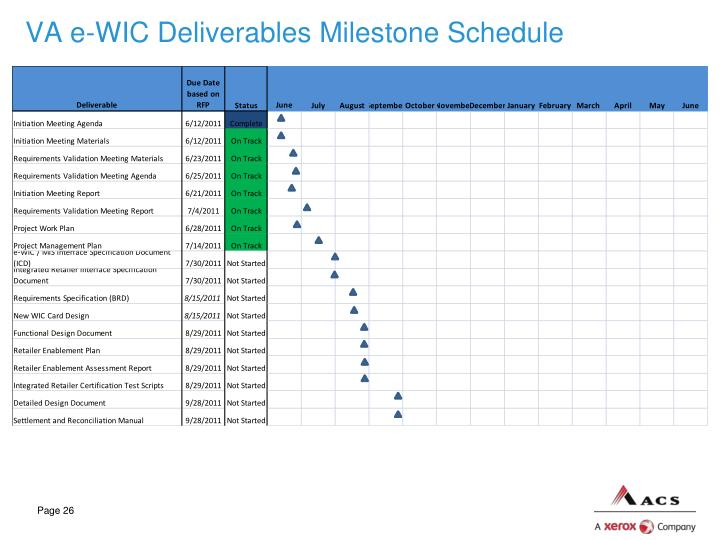 VA e-WIC Deliverables Milestone Schedule