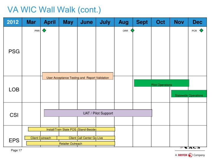 VA WIC Wall Walk (cont.)
