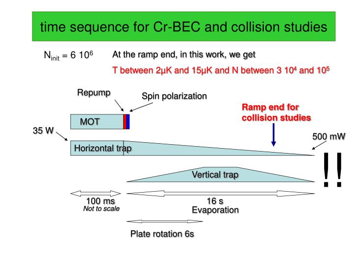 time sequence for Cr-BEC and collision studies