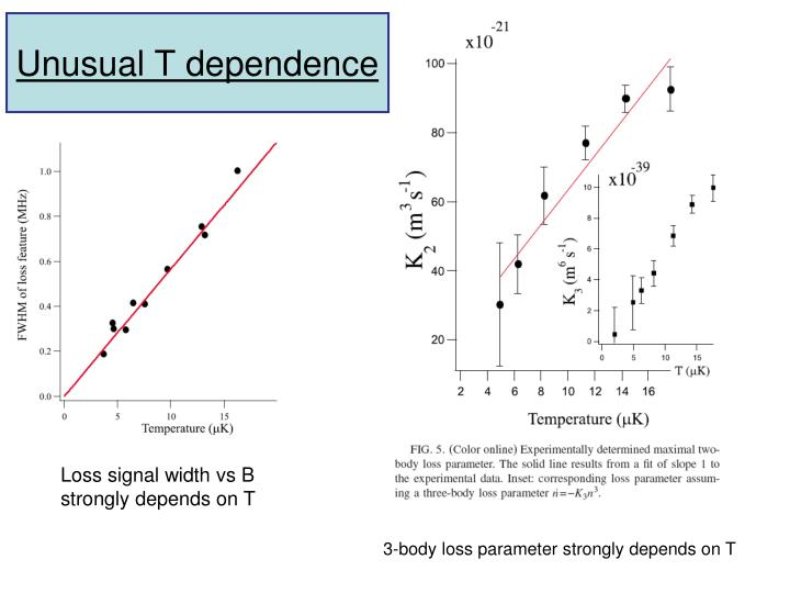 Unusual T dependence