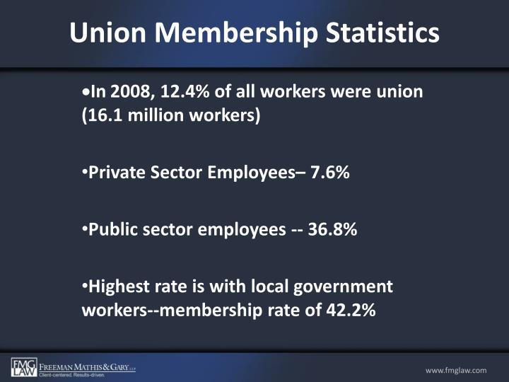 Union Membership Statistics
