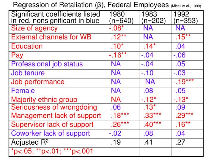 Regression of Retaliation (