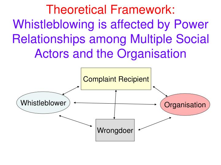 Theoretical Framework: