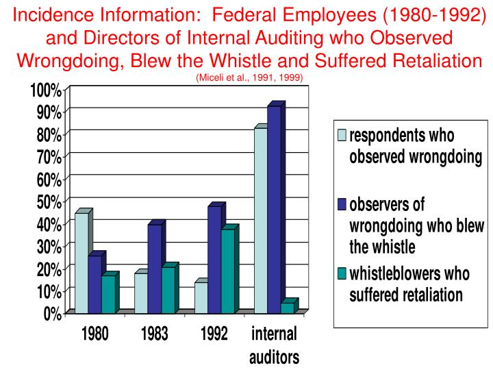 Incidence Information:  Federal Employees (1980-1992) and Directors of Internal Auditing who Observed Wrongdoing, Blew the Whistle and Suffered Retaliation