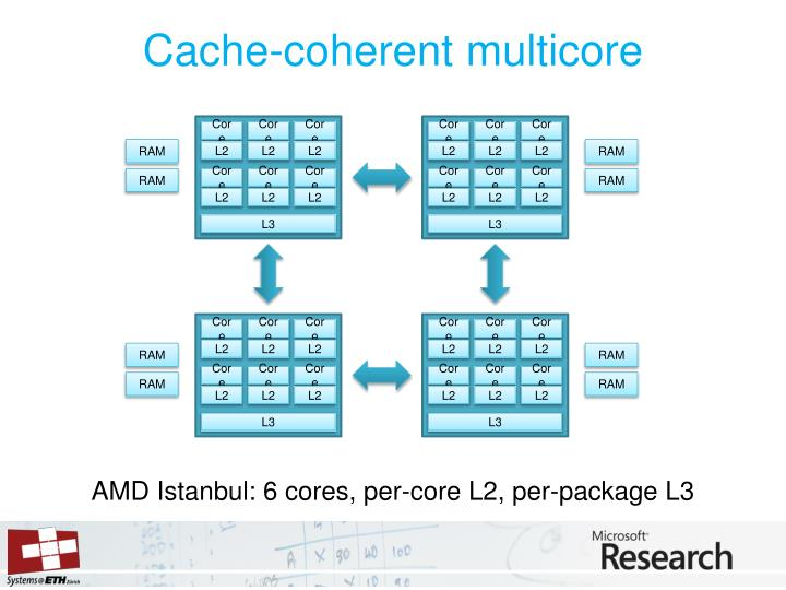 Cache coherent multicore