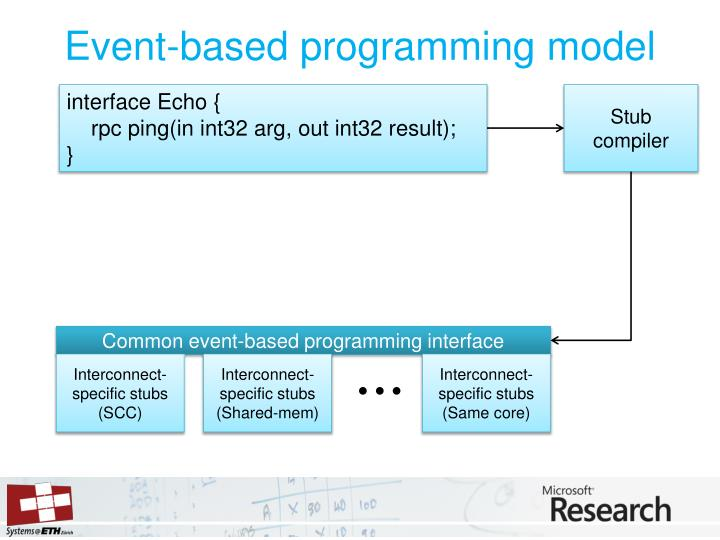 Event-based programming model