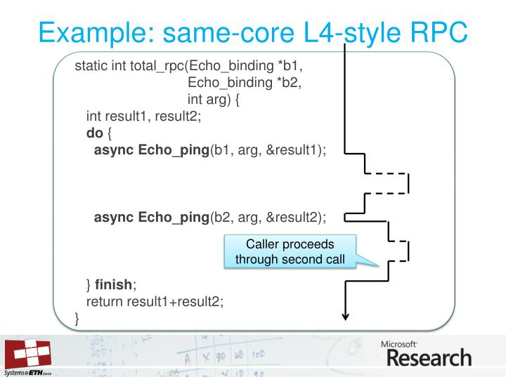 Example: same-core L4-style RPC
